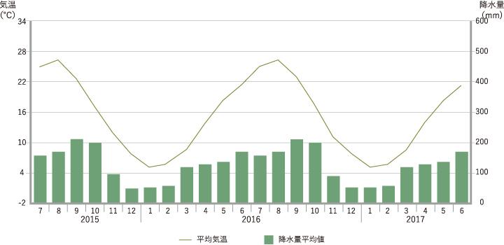 東京の平均気温・平均降水量